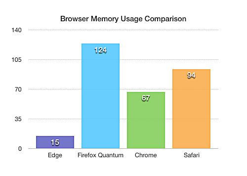 Browser memory usage Comparison Chart