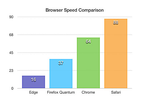 Browser Speed Comparison Chart