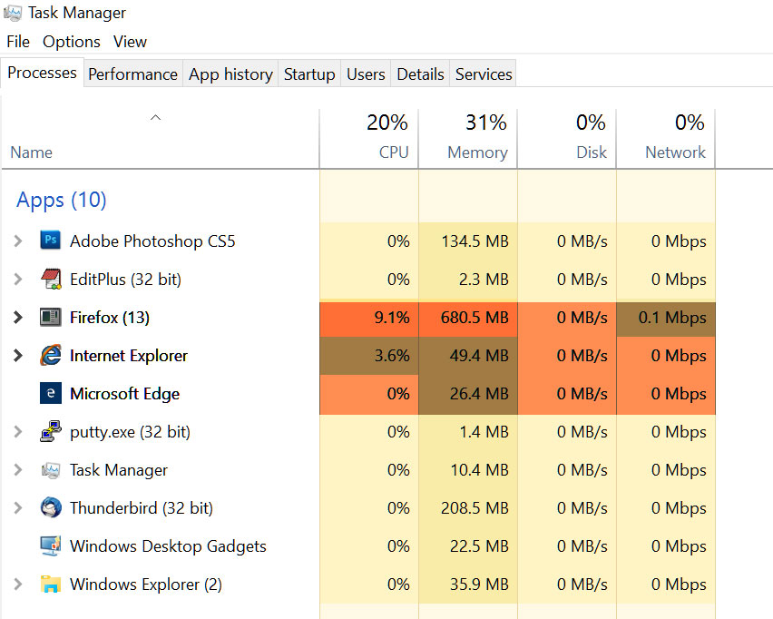 Resource usage for Edge, IE 11 and Firefox